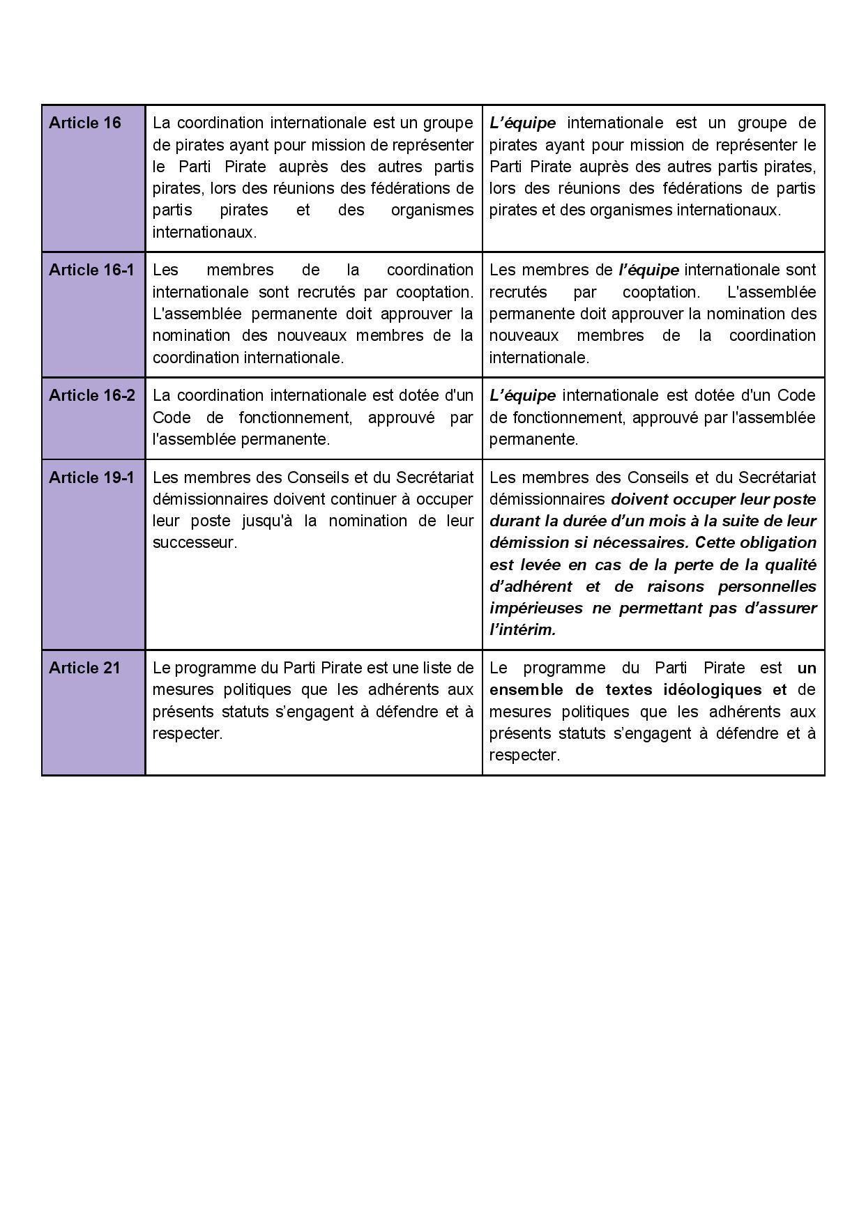 Tableau comparatif avant/après amendemen