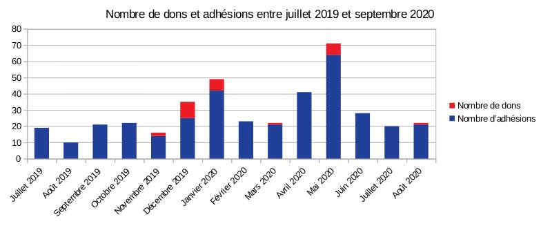 Nombre de dons et adhésions entre juillet 2019 et septembre 2020